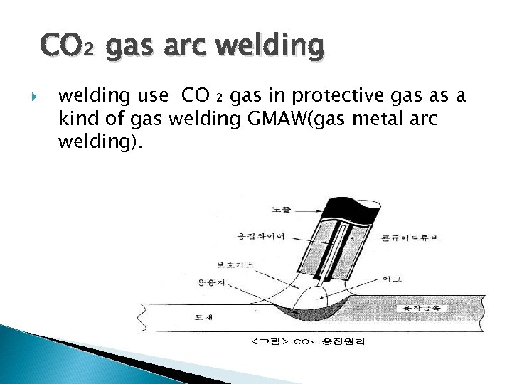 CO₂ gas arc welding use CO ₂ gas in protective gas as a kind