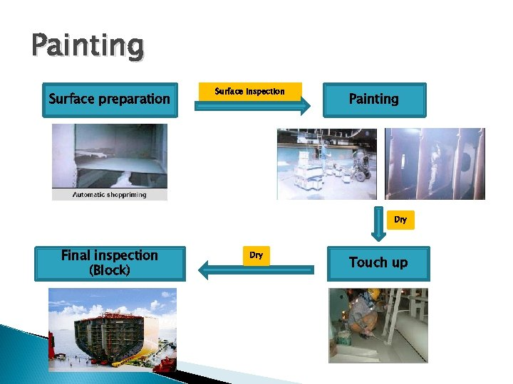 Painting Surface preparation Surface Inspection Painting Dry Final inspection (Block) Dry Touch up