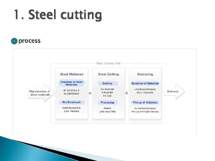 1. Steel cutting process
