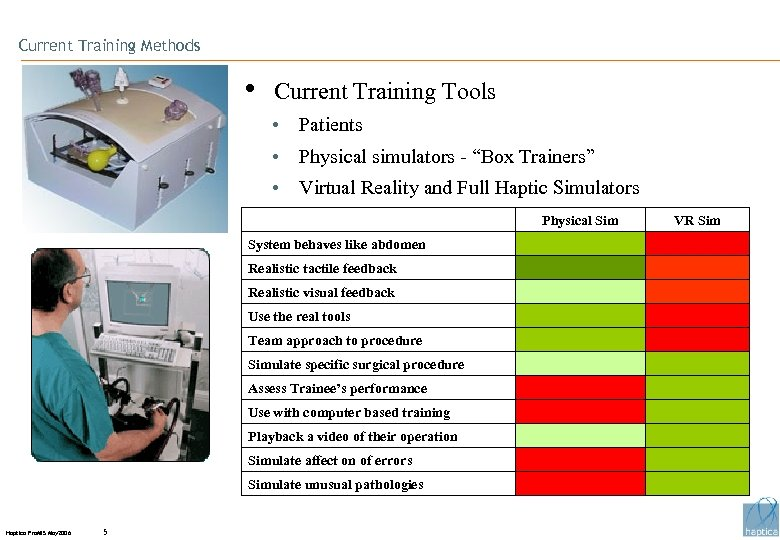 "Current Training Methods • Current Training Tools • Patients • Physical simulators - ""Box"