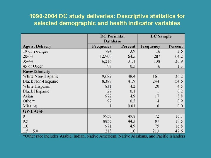 1990 -2004 DC study deliveries: Descriptive statistics for selected demographic and health indicator variables