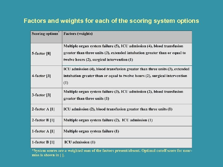 Factors and weights for each of the scoring system options