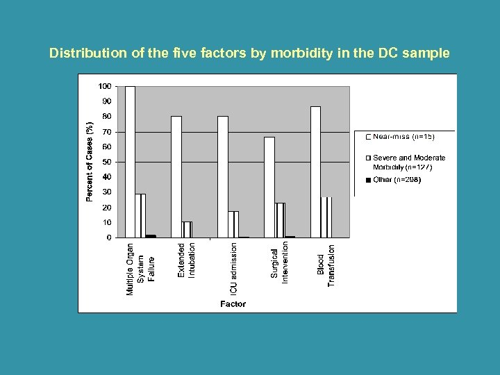 Distribution of the five factors by morbidity in the DC sample