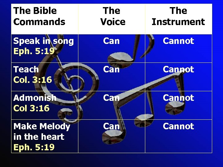The Bible Commands The Voice The Instrument Speak in song Eph. 5: 19 Cannot