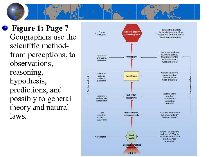Figure 1: Page 7 Geographers use the scientific method from perceptions, to observations,