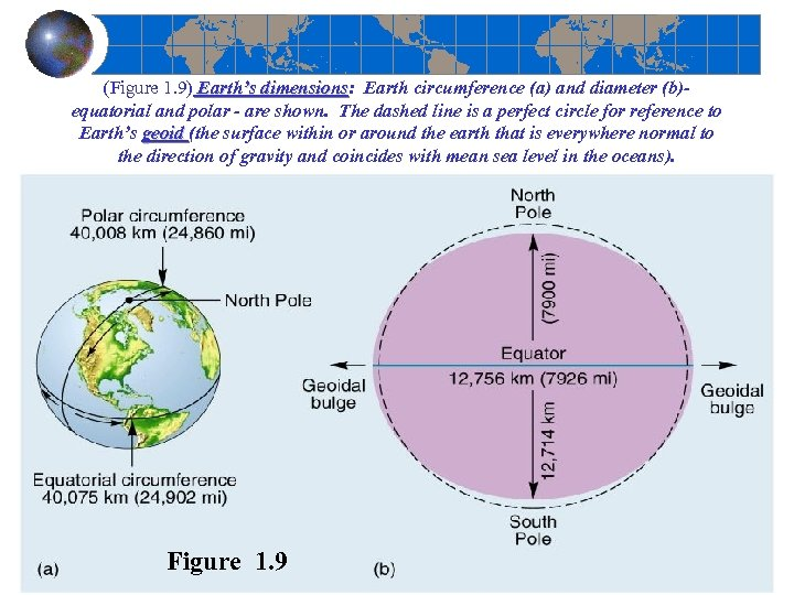 (Figure 1. 9) Earth's dimensions: Earth circumference (a) and diameter (b)- Earth's dimensions equatorial