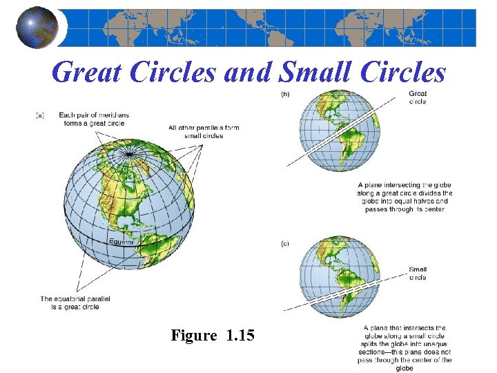 Great Circles and Small Circles Figure 1. 15