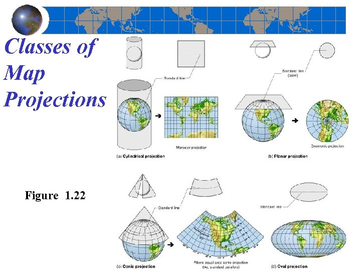 Classes of Map Projections Figure 1. 22