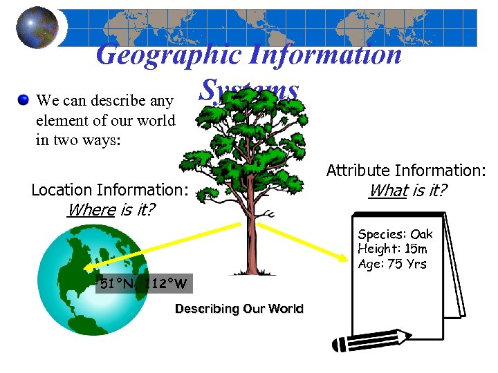 Geographic Information We can describe any Systems element of our world in two ways: