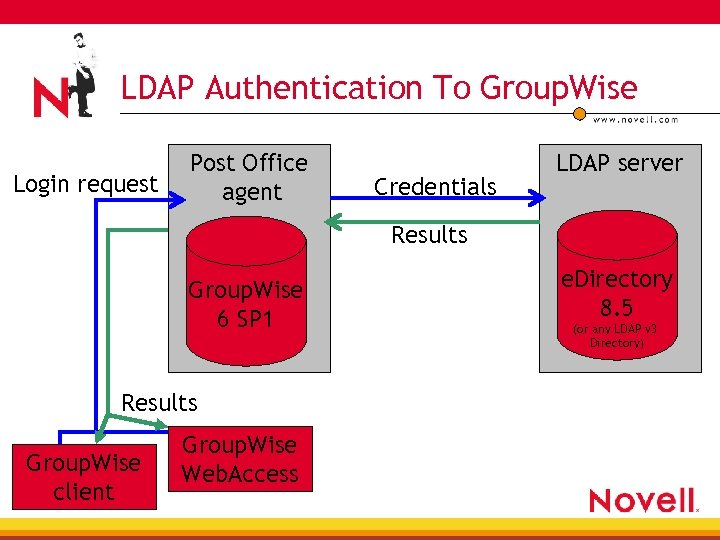 LDAP Authentication To Group. Wise Login request Post Office agent Credentials LDAP server Results