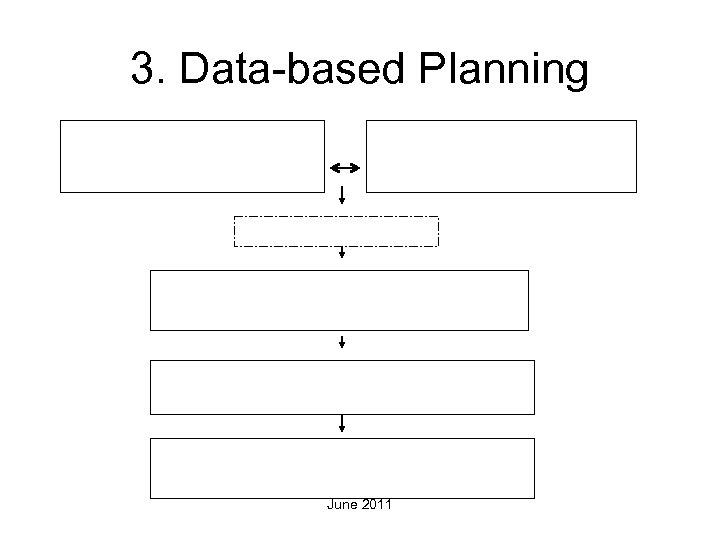3. Data-based Planning June 2011