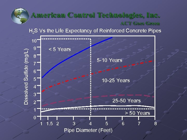 H 2 S Vs the Life Expectancy of Reinforced Concrete Pipes Dissolved Sulfide (mg/L)