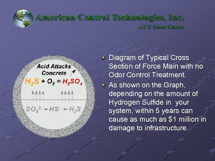 Diagram of Typical Cross Section of Force Main with no Odor Control Treatment. As