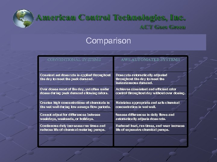 Comparison CONVENTIONAL SYSTEMS AWS AUTOMATED SYSTEMS Constant set dose rate is applied throughout the