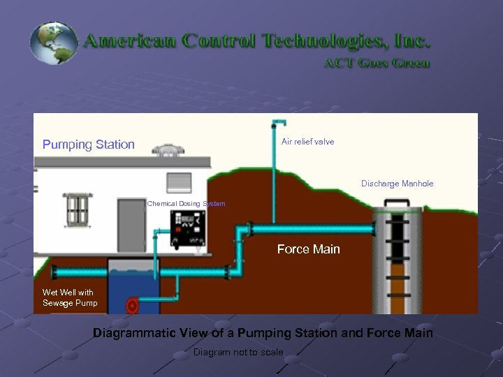 Air relief valve Pumping Station Discharge Manhole Chemical Dosing System Force Main Wet Well