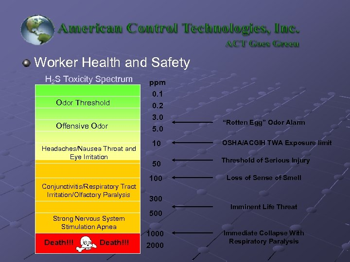 Worker Health and Safety H 2 S Toxicity Spectrum Odor Threshold Offensive Odor ppm