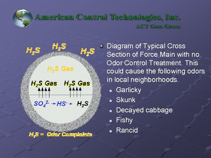 Diagram of Typical Cross Section of Force Main with no Odor Control Treatment. This