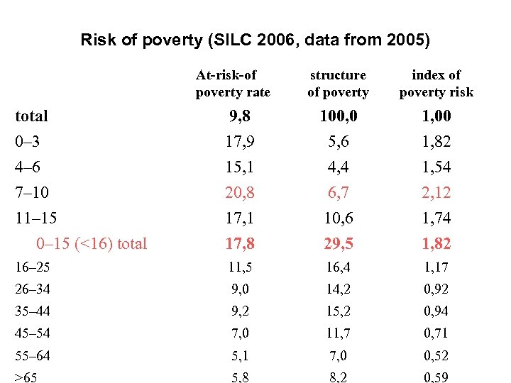 Risk of poverty (SILC 2006, data from 2005) At-risk-of poverty rate structure of poverty