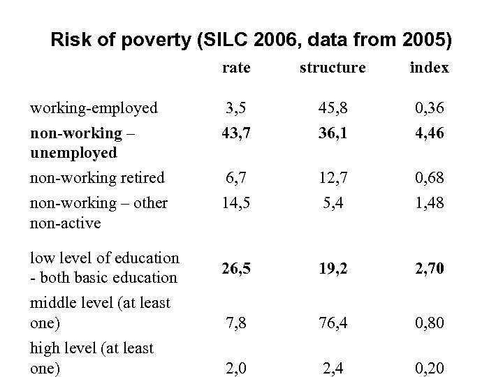 Risk of poverty (SILC 2006, data from 2005) rate structure index working-employed non-working –