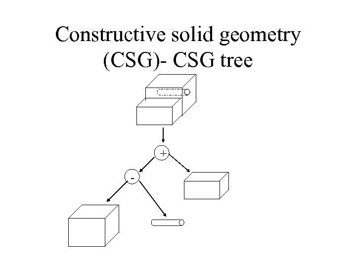 Constructive solid geometry (CSG)- CSG tree + -
