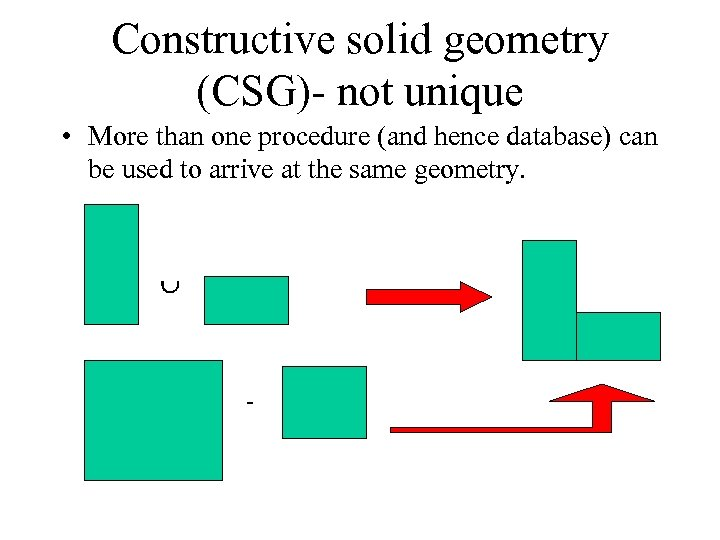 Constructive solid geometry (CSG)- not unique • More than one procedure (and hence database)