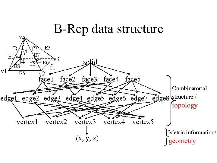 B-Rep data structure v 5 f 3 E 4 E 1 v 4 v