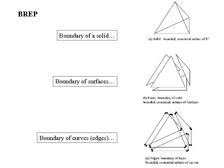 BREP Boundary of a solid… Boundary of surfaces… Boundary of curves (edges)…