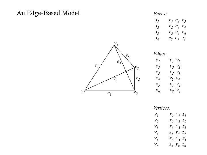An Edge-Based Model