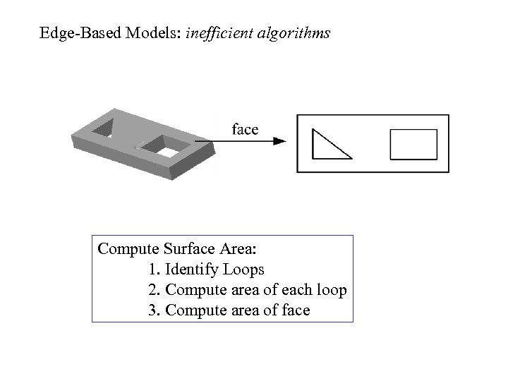Edge-Based Models: inefficient algorithms Compute Surface Area: 1. Identify Loops 2. Compute area of