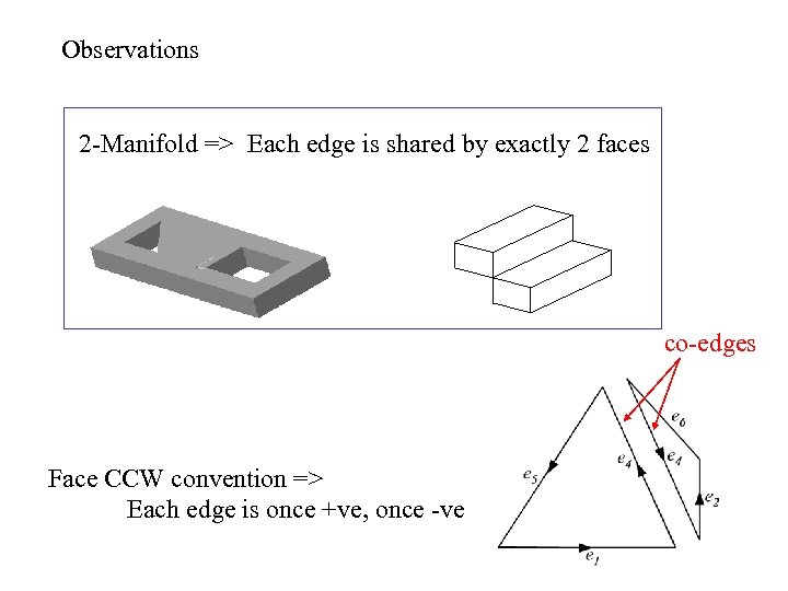 Observations 2 -Manifold => Each edge is shared by exactly 2 faces co-edges Face