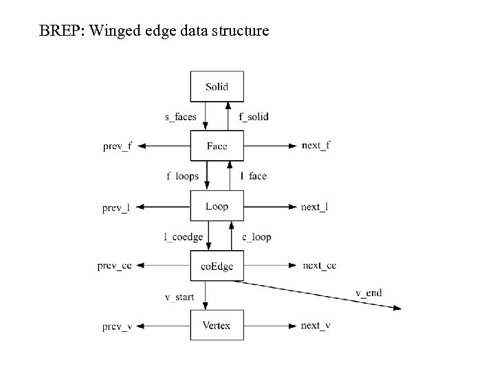 BREP: Winged edge data structure