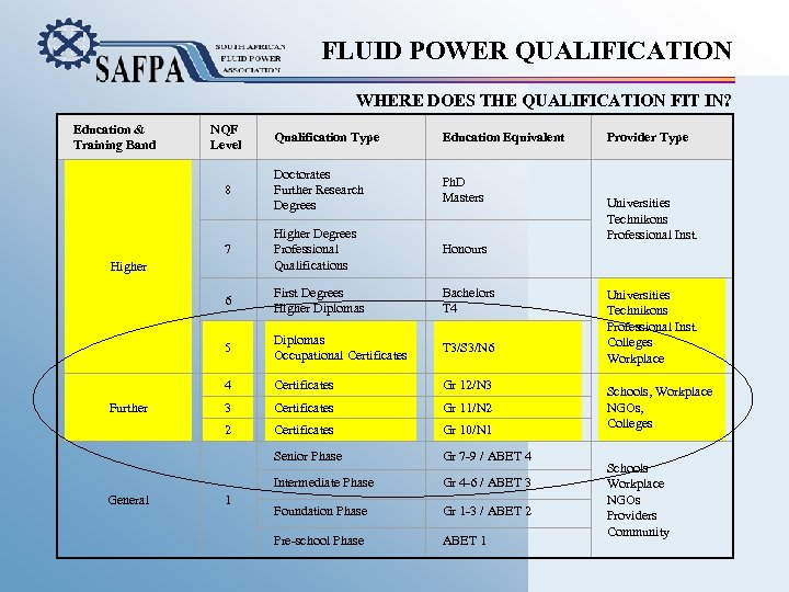 FLUID POWER QUALIFICATION WHERE DOES THE QUALIFICATION FIT IN? Education & Training Band NQF