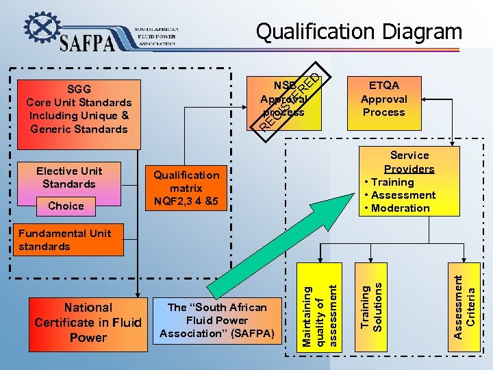 ED Qualification Diagram NSB Approval process Elective Unit Standards Choice ETQA Approval Process R