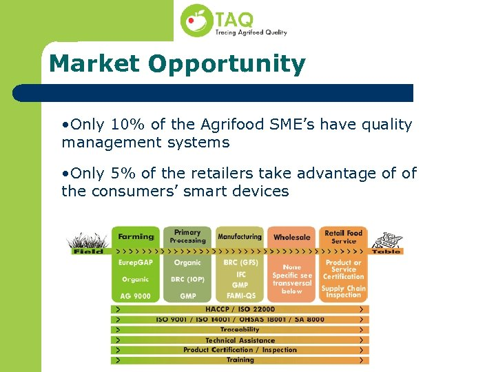 Market Opportunity • Only 10% of the Agrifood SME's have quality management systems •