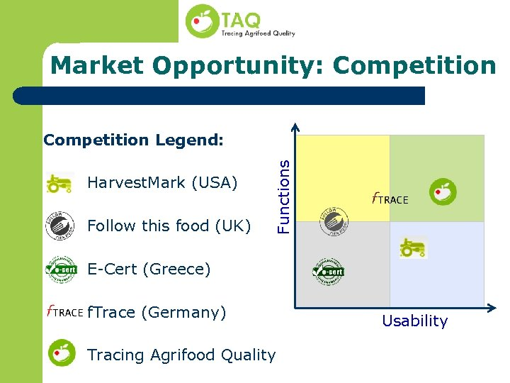 Market Opportunity: Competition Harvest. Mark (USA) Follow this food (UK) Functions Competition Legend: E-Cert