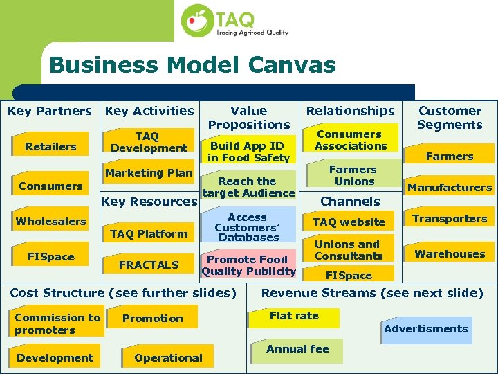 Business Model Canvas Key Partners Key Activities Retailers TAQ Development Consumers Marketing Plan Key