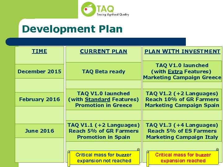 Development Plan CURRENT PLAN WITH INVESTMENT December 2015 TAQ Beta ready TAQ V 1.