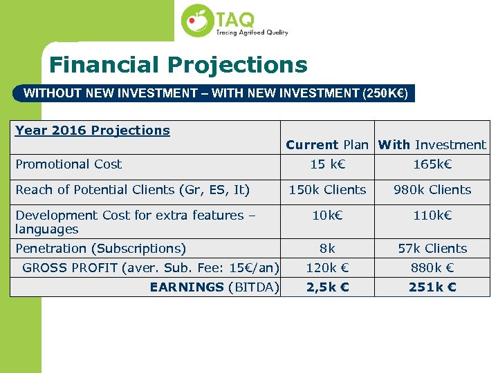 Financial Projections WITHOUT NEW INVESTMENT – WITH NEW INVESTMENT (250 K€) Year 2016 Projections
