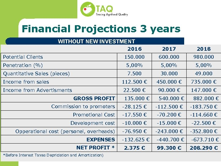 Financial Projections 3 years WITHOUT NEW INVESTMENT 2016 2017 2018 Potential Clients 150. 000