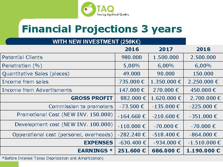 Financial Projections 3 years WITH NEW INVESTMENT (250 K€) 2016 2017 2018 Potential Clients