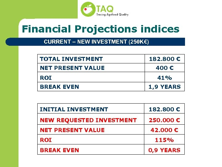 Financial Projections indices CURRENT – NEW INVESTMENT (250 K€) TOTAL INVESTMENT 182. 800 €