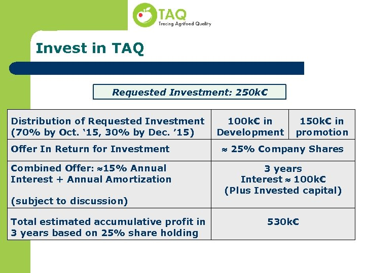 Invest in TAQ Requested Investment: 250 k€ Distribution of Requested Investment (70% by Oct.