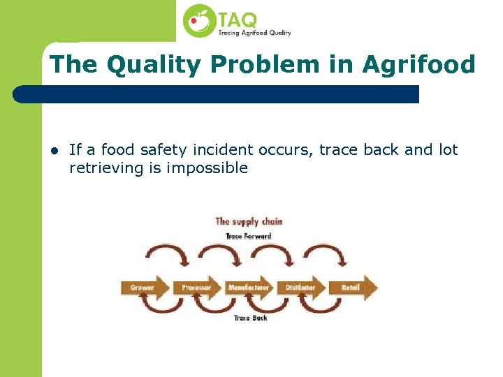 The Quality Problem in Agrifood l If a food safety incident occurs, trace back