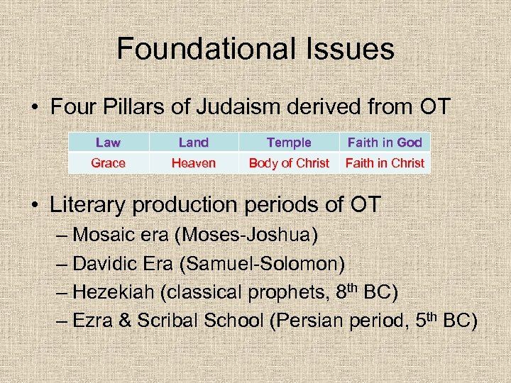 Foundational Issues • Four Pillars of Judaism derived from OT Law Land Temple Faith