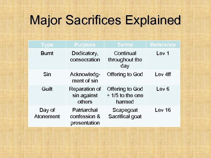 Major Sacrifices Explained Type Purpose Terms Reference Burnt Dedicatory, consecration Continual throughout the day