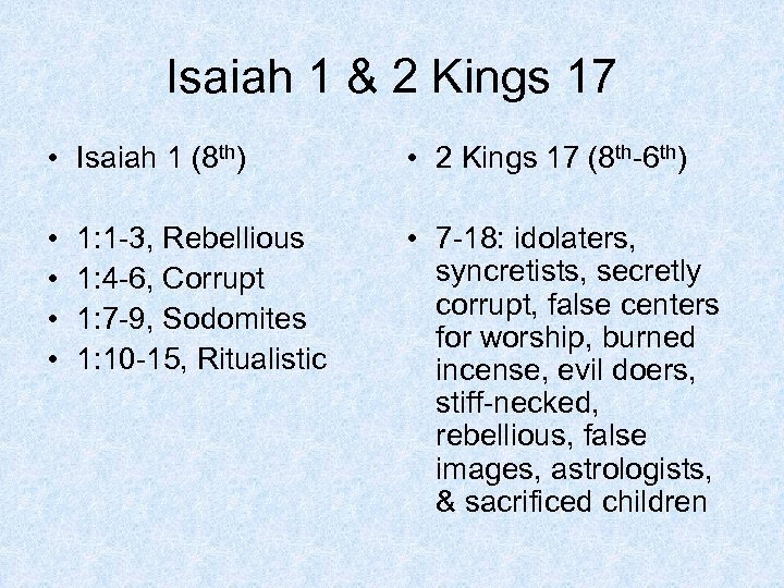 Isaiah 1 & 2 Kings 17 • Isaiah 1 (8 th) • 2 Kings