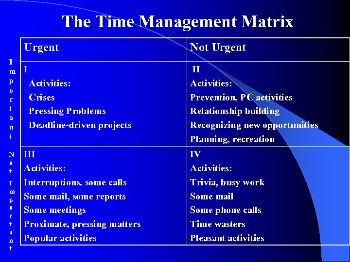 The Time Management Matrix Urgent I m p o r t a n t