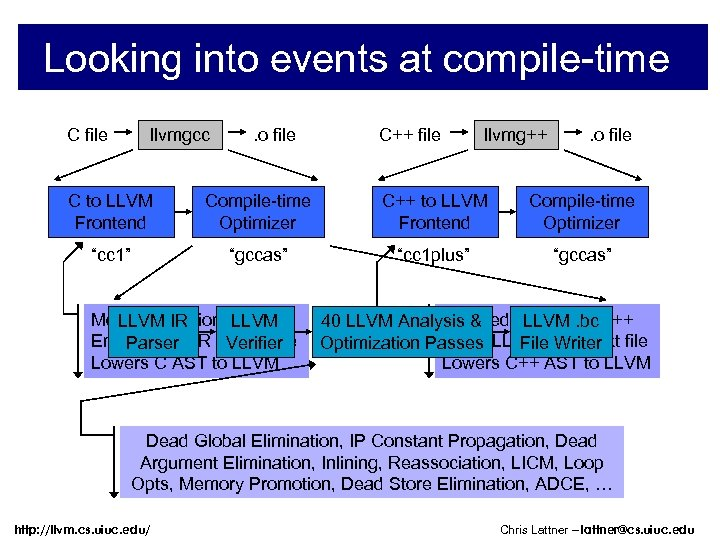 Looking into events at compile-time C file llvmgcc . o file C++ file llvmg++