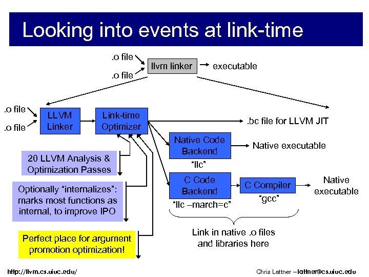 Looking into events at link-time. o file LLVM Linker executable Link-time Optimizer 20 LLVM