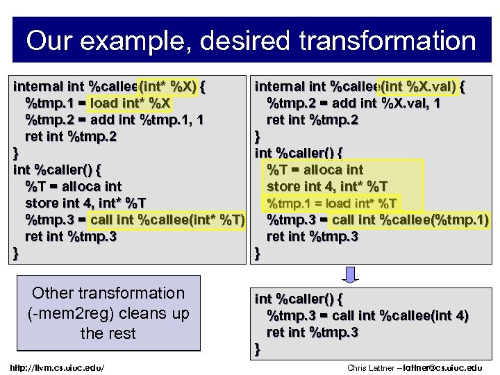 Our example, desired transformation internal int %callee(int* %X) { %tmp. 1 = load int*